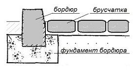 установка бордюрного камня