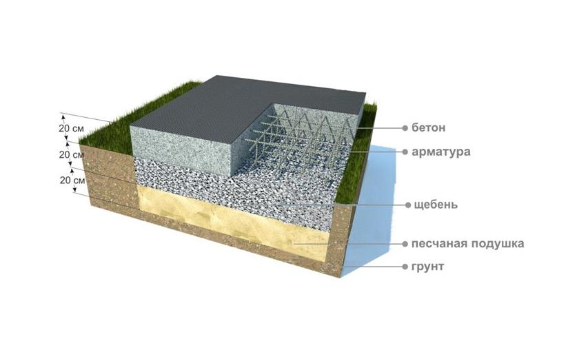 плитный фундамент слои