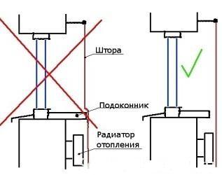 выступ над радиатором